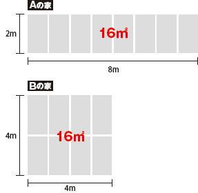 Aの家 2m×6m=16㎡ Bの家 4m×4m=16㎡