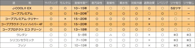 塗料性能対比の表