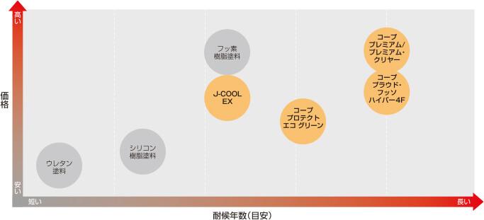 コープオリジナル塗料の位置づけの表
