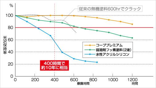促進耐候性試験による光沢保持率(メタルハランドランプ式※)