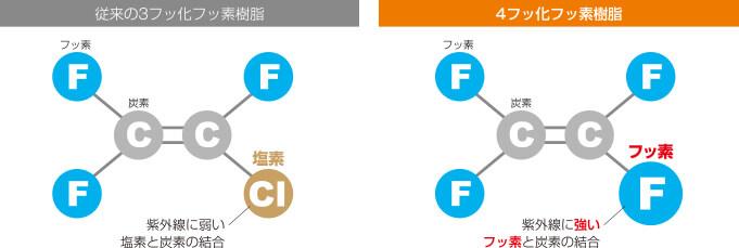 従来の3フッ化フッ素樹脂イメージ 4フッ化フッ素樹脂イメージ