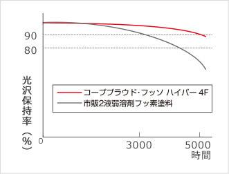 促進耐候性試験による光沢保持率(Xenon)イメージ