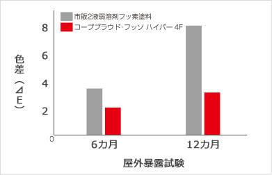 低汚染データ