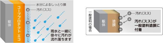 表面親水化技術イメージ