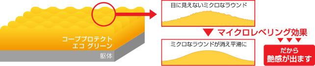 マイクロレベリング技術イメージ