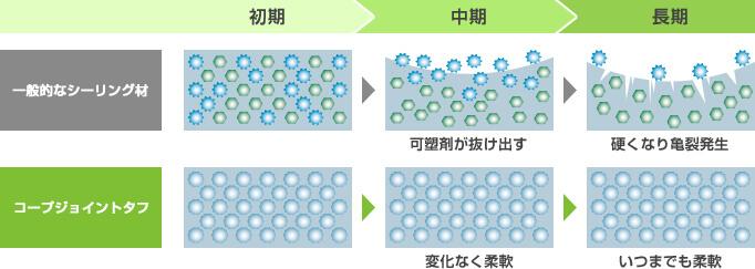 一般的なシーリング材 初期→中期 可塑剤が抜け出す→長期 硬くなり亀裂発生 コープジョイントタフ 初期→中期 変化なく柔軟 長期 いつまでも柔軟